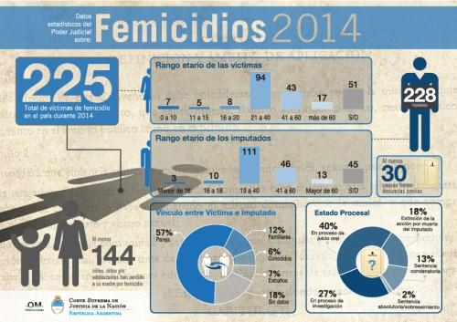 Femicidios infografía-01